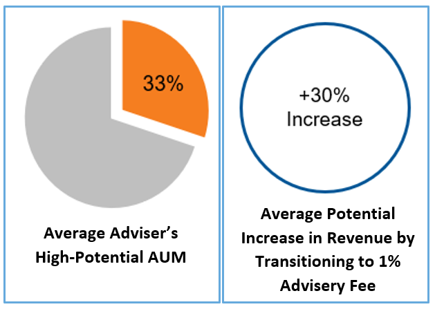 Quantify the opportunity High potential AUM