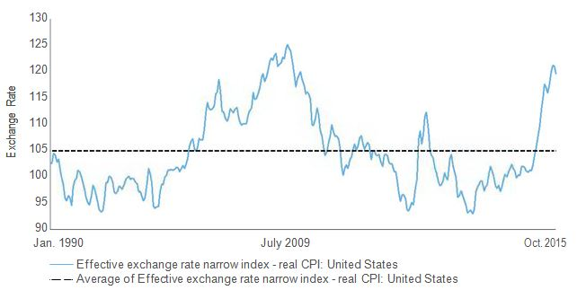 Trade-weighted U.S. dollar exchange rate index (narrow)