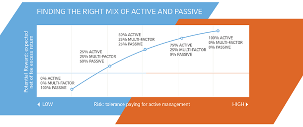 Active and Passive Investments Key Facts