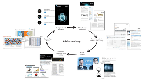 Adviser Roadmap Brochure
