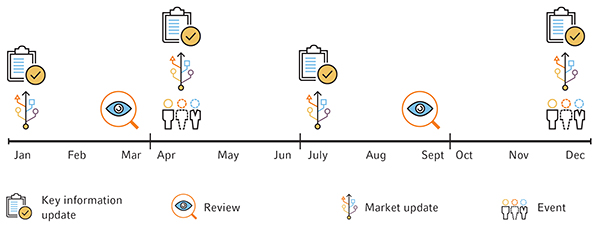 Client Engagement Roadmap