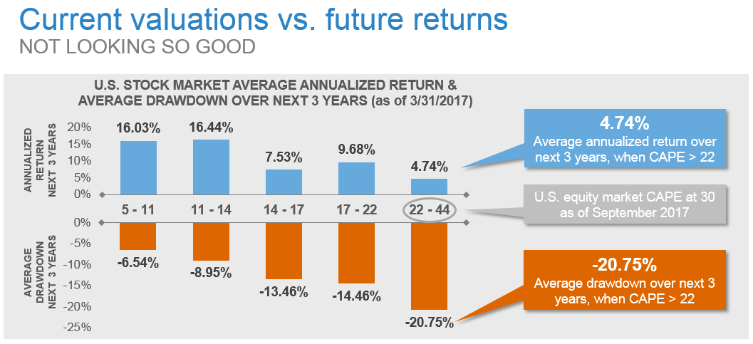 Current Valuations vs Future Returns