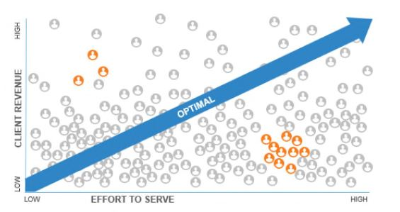 Effort to serve VS Client Revenue