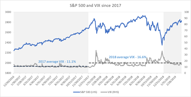 S&P 500 and VIX since 2017
