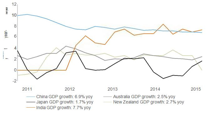 Asia-Pacific real GDP growth