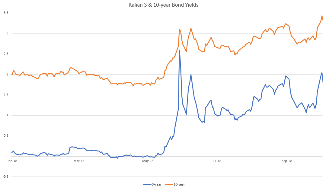 Italian 3 10 Year Bond Yields