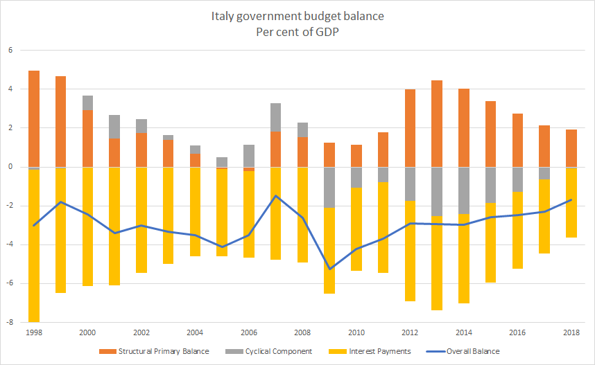 Italy Government Budget Balance