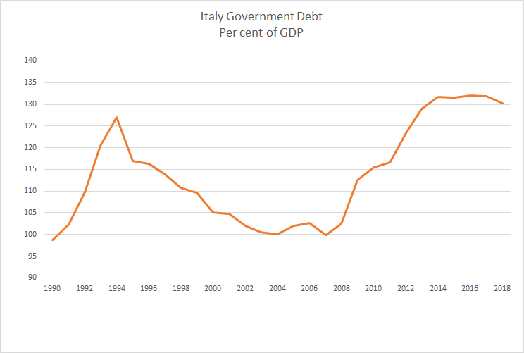 Italy Government Debt