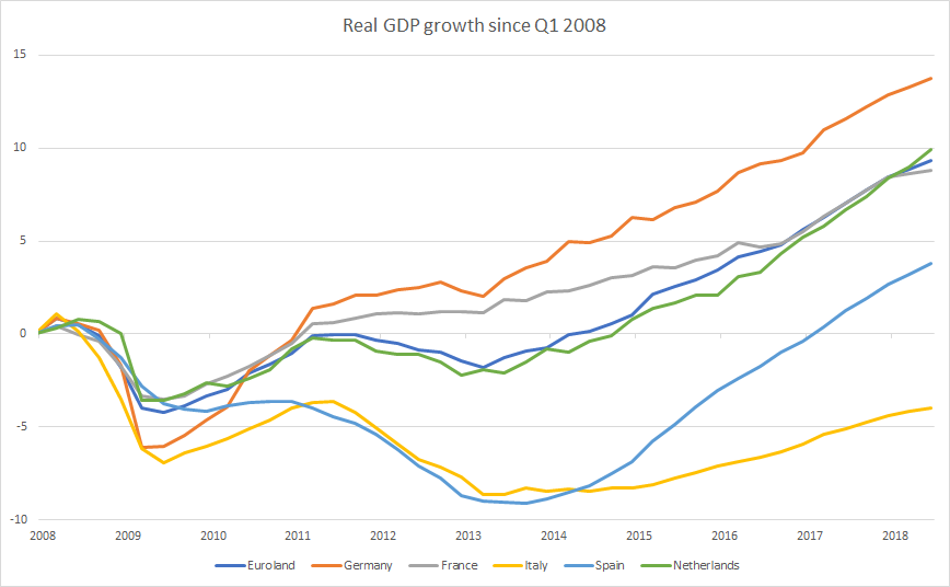 Real GDP Growth Since Q1 2008