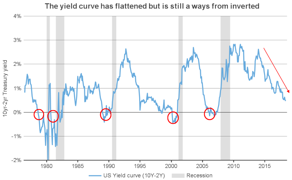 The Yield Curve Has Flattened But Is Still A Ways