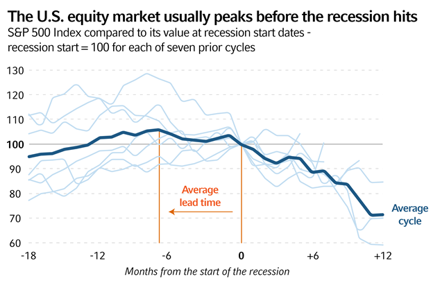 The US Equity Market Usually Peaks Before The Recession Hits