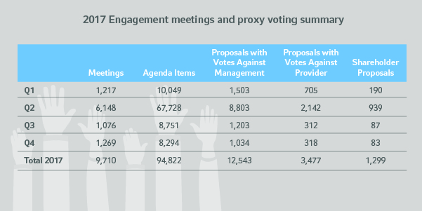 Proxy voting summary