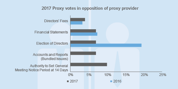 Opposition of proxy provider