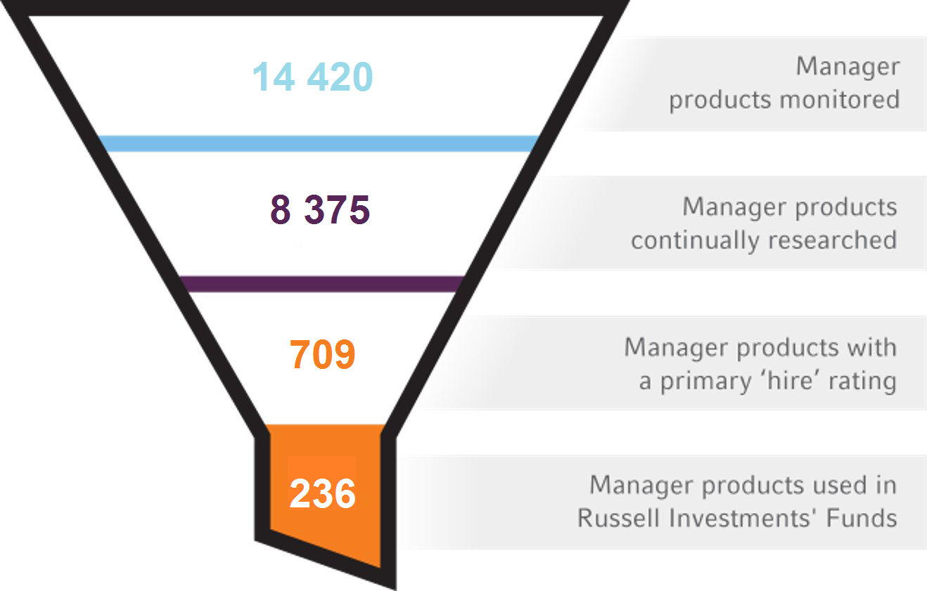 Manager Funnel