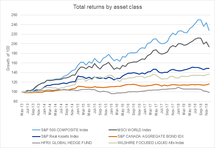 "Real Assets: The ""Alternative"" Liquid Alternative | Russell"