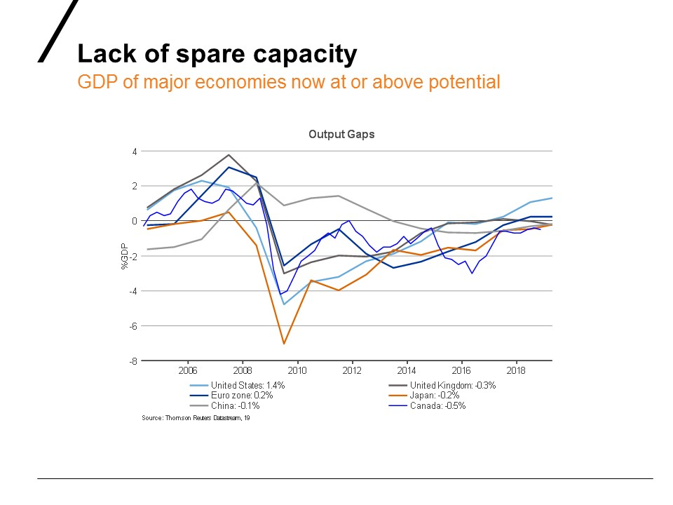 Lack of spare capacity GDP