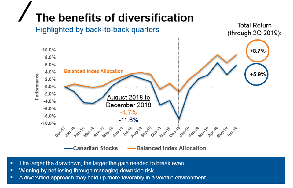 The benefits of diversification-Highlighted by back-to-back quarters