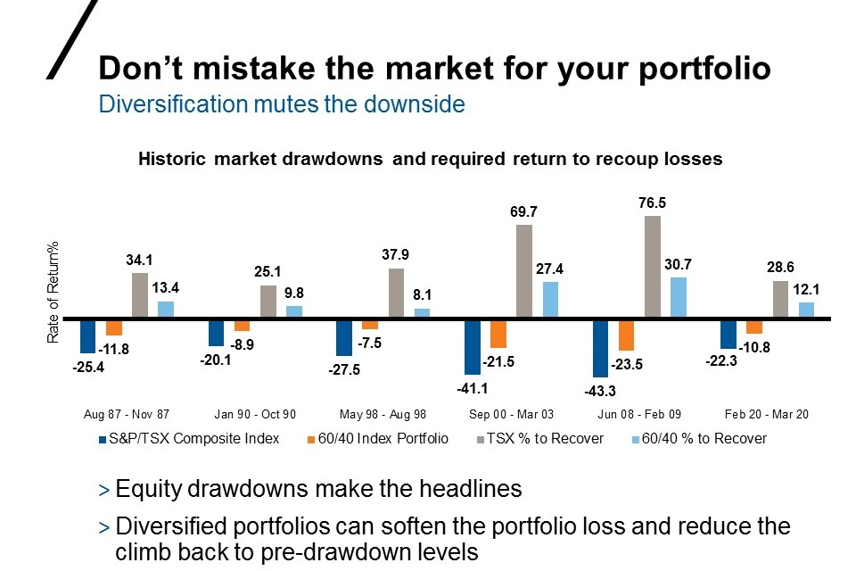 Historic market drawdowns and required return to recoup losses