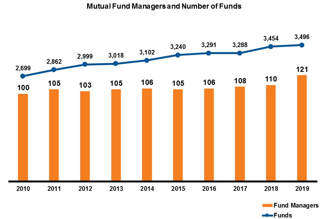 Mutual Fund Managers and Number of Funds