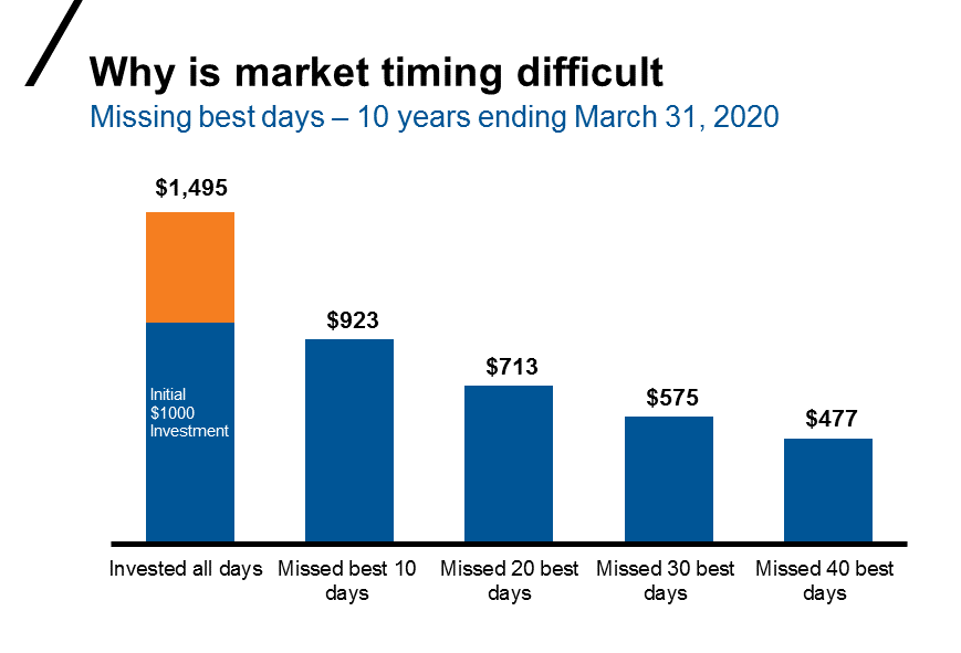 Why is market timing difficult