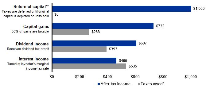 Differences in taxation for $1,000 of distributions