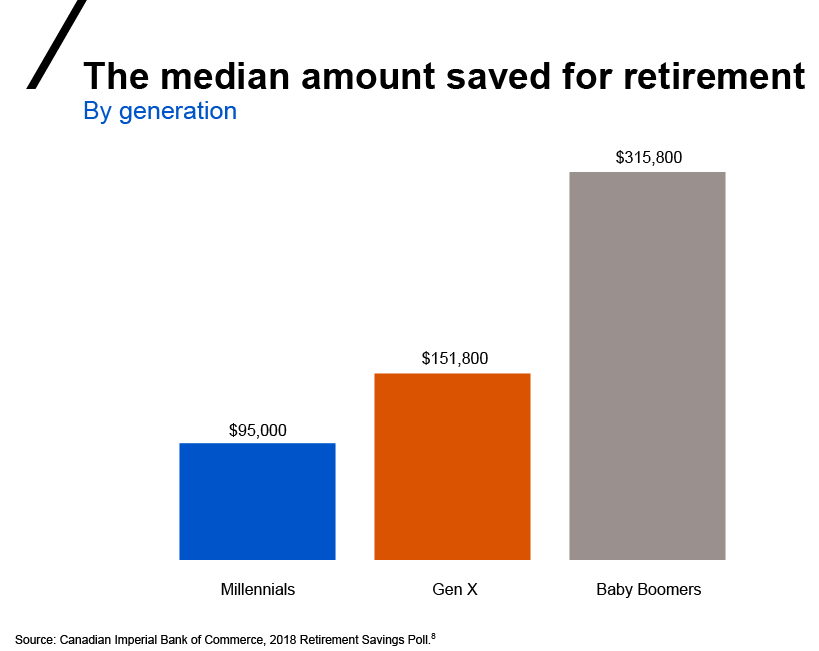 Chart showing media amount saved for retirement