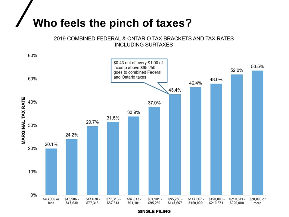 chart about who feels the pinch of taxes