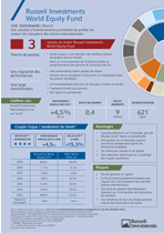 China Equity Fund Factsheet French