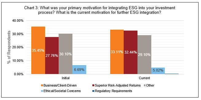 What was your primary motivation for integrating ESG?