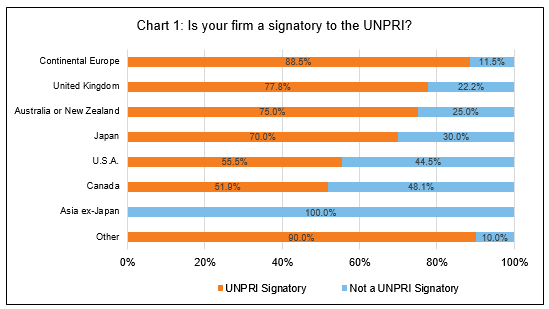 Is your firm a signatory to the UNPRI?