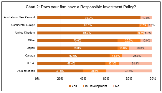 Does your firm have a Responsible Investment policy?