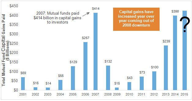 2015 Historical mutual fund capital gain distributions chart