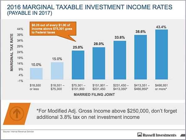 2016 marginal taxable invesetment income rates