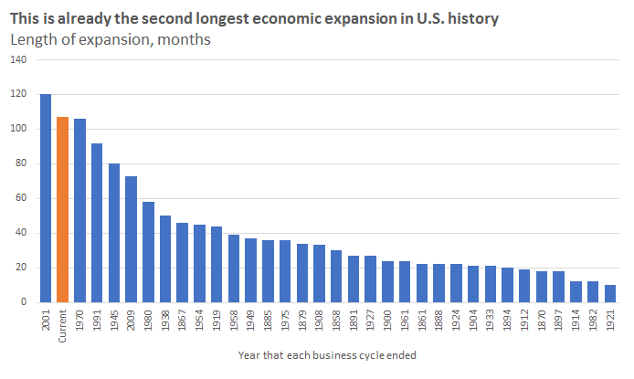 Length of economic expansions in U.S., by total number of months