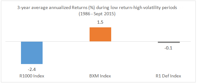 3-year average annualized Returns during low return-high volatility periods