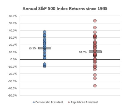 Annual S&P 500 Index Returns since 1945