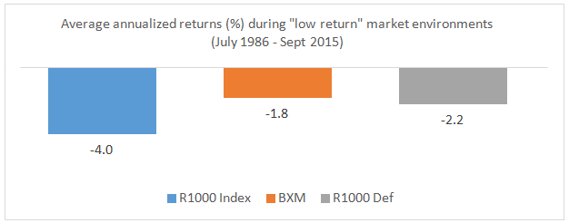 "Average annualized returns (%) during ""low return"" market environments (July 1986 - Sept 2015)"
