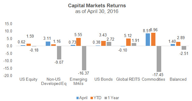 April 2016 Capital Markets Reutrns