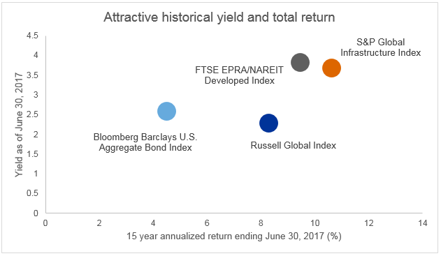 Attractive historical yield and total return