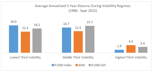 Average Annualized 3-Year Returns During Volatility Regimes (1986 - Sept 2015)