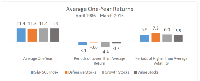 Average One-Year Returns, April 1986 - March 2016