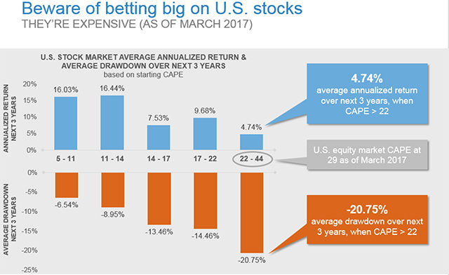 Beware of betting big on U.S. stocks
