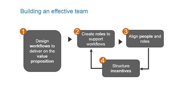 Building effective team chart