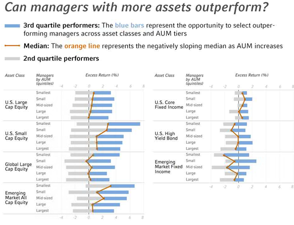 can managers with more assets outperform