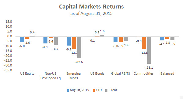 Cap Market Returns