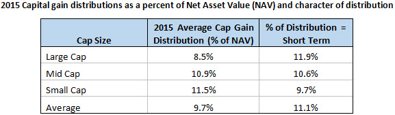 2015 Capital gain distributions as a percent of Net Asset Value (NAV) and character of distribution