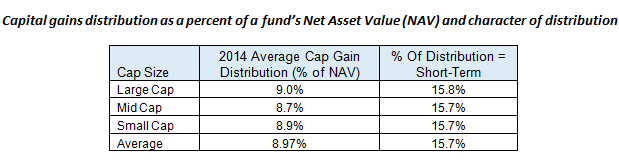 Capital gains distribution as a percent of a fund's NAV