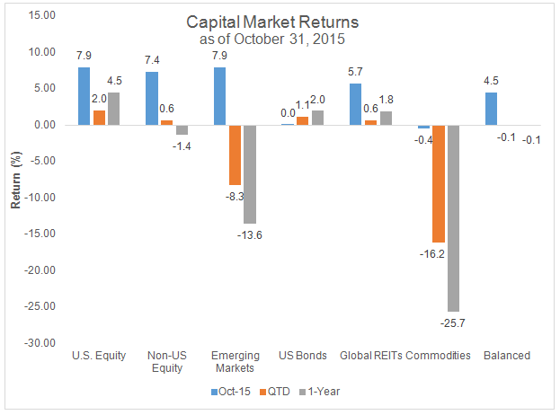 Capital Market Returns as of October 31, 2015