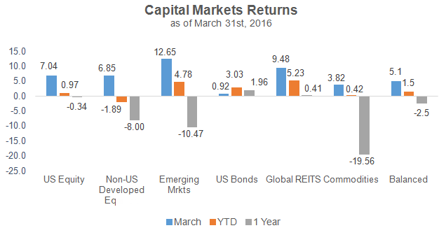 Capital Markets Returns 3-31-16
