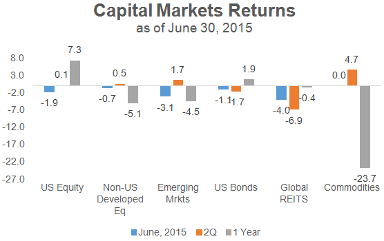 Capital Markets Returns June 2015
